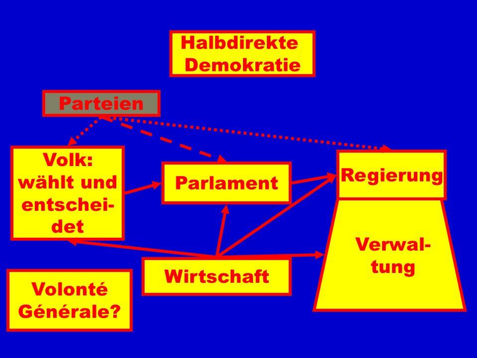 Halbdirekte Demokratie Parlament Parteien Wirtschaft Volk: wählt und entschei- det Regierung Verwal- tung Volonté Générale?