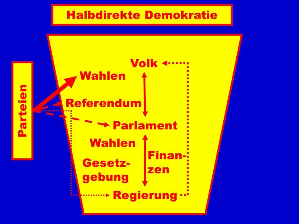 Regierung Parlament Volk Wahlen Referendum Wahlen Gesetz- gebung Finan- zen Halbdirekte Demokratie Parteien