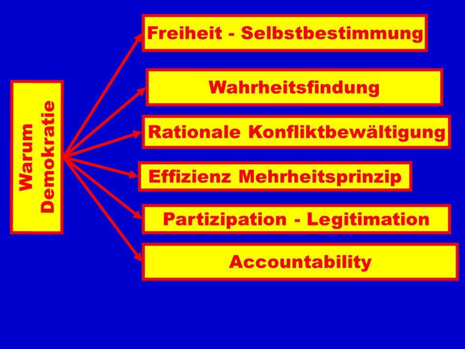 Warum Demokratie Freiheit - Selbstbestimmung Wahrheitsfindung Rationale Konfliktbewältigung Effizienz Mehrheitsprinzip Partizipation - Legitimation Ac