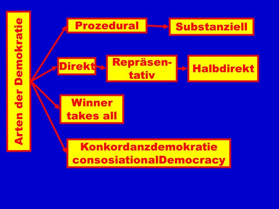 Arten der Demokratie Prozedural Substanziell Direkt Repräsen- tativ Halbdirekt Winner takes all Konkordanzdemokratie consosiationalDemocracy
