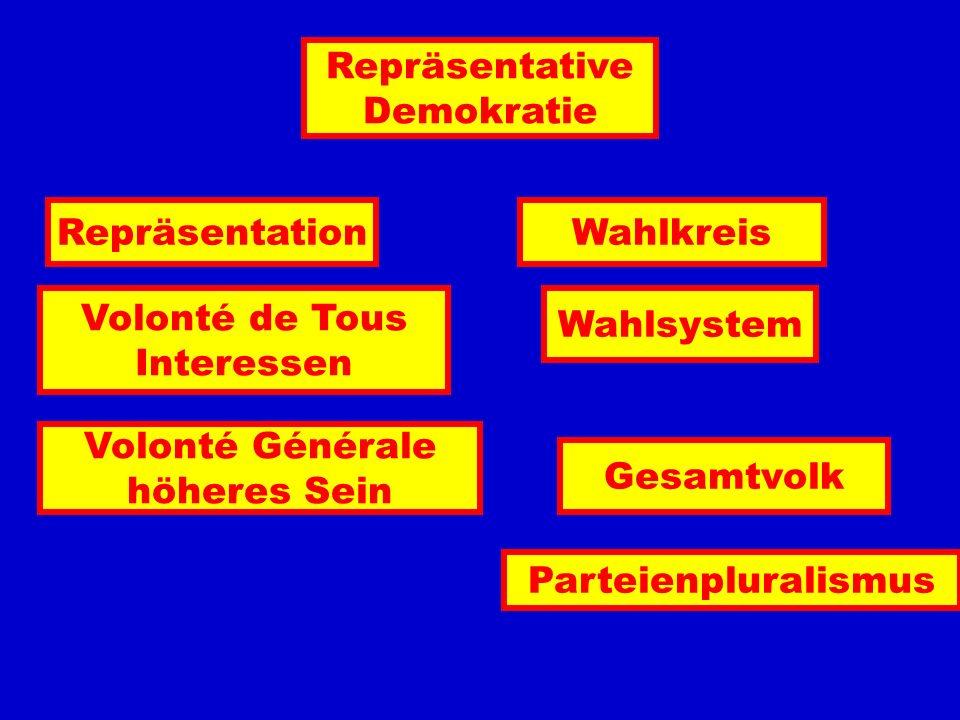 Repräsentative Demokratie RepräsentationWahlkreis Parteienpluralismus Gesamtvolk Volonté Générale höheres Sein Volonté de Tous Interessen Wahlsystem