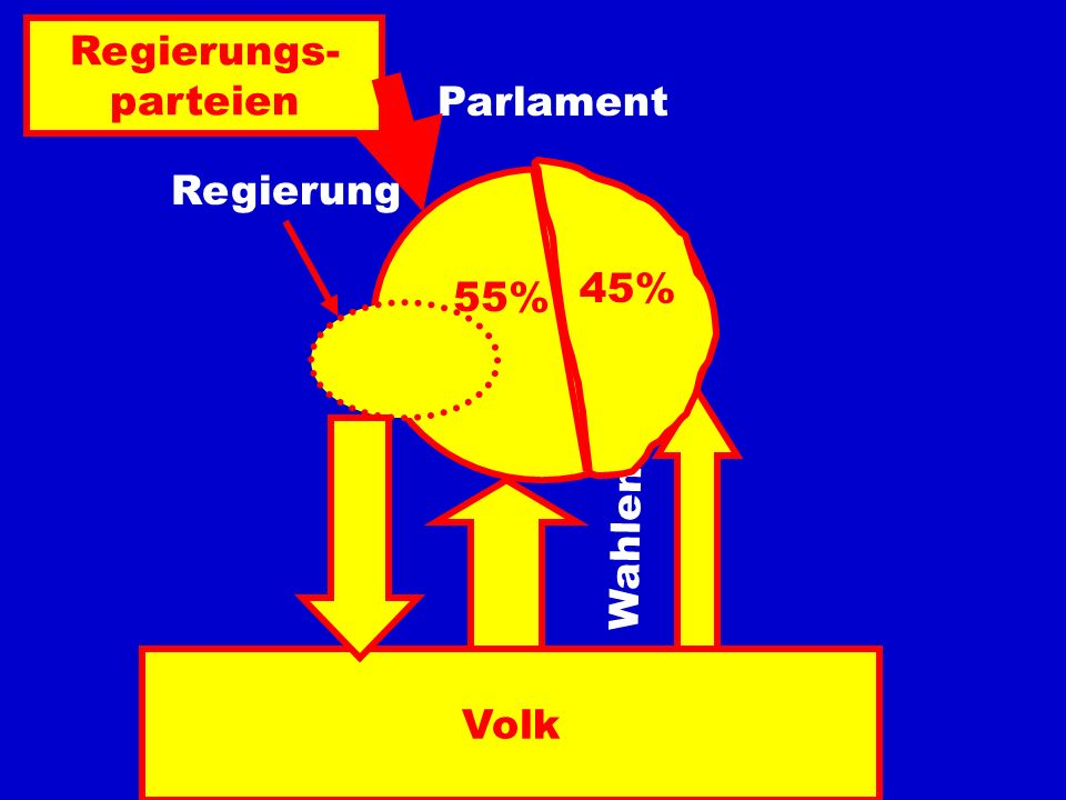 Volk 55% Parlament Regierung Wahlen 45% Regierungs- parteien