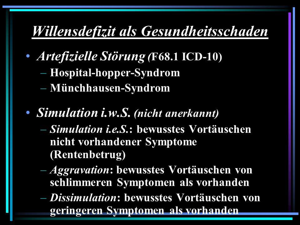 Willensdefizit als Gesundheitsschaden Artefizielle Störung (F68.1 ICD-10) –Hospital-hopper-Syndrom –Münchhausen-Syndrom Simulation i.w.S. (nicht anerk