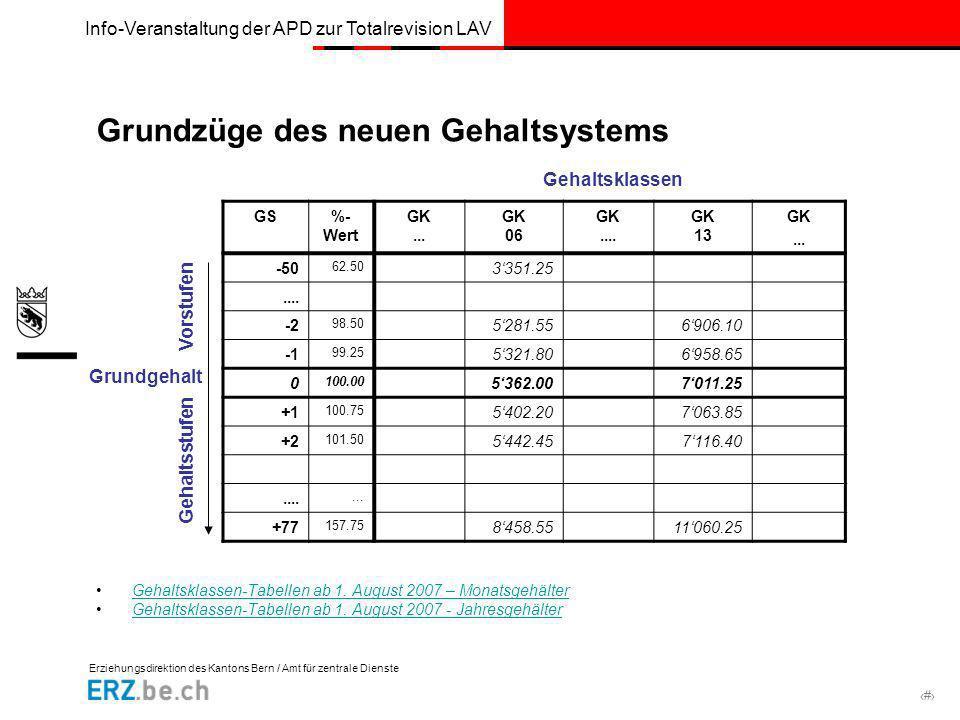 Erziehungsdirektion des Kantons Bern / Amt für zentrale Dienste # Info-Veranstaltung der APD zur Totalrevision LAV Grundzüge des neuen Gehaltsystems G