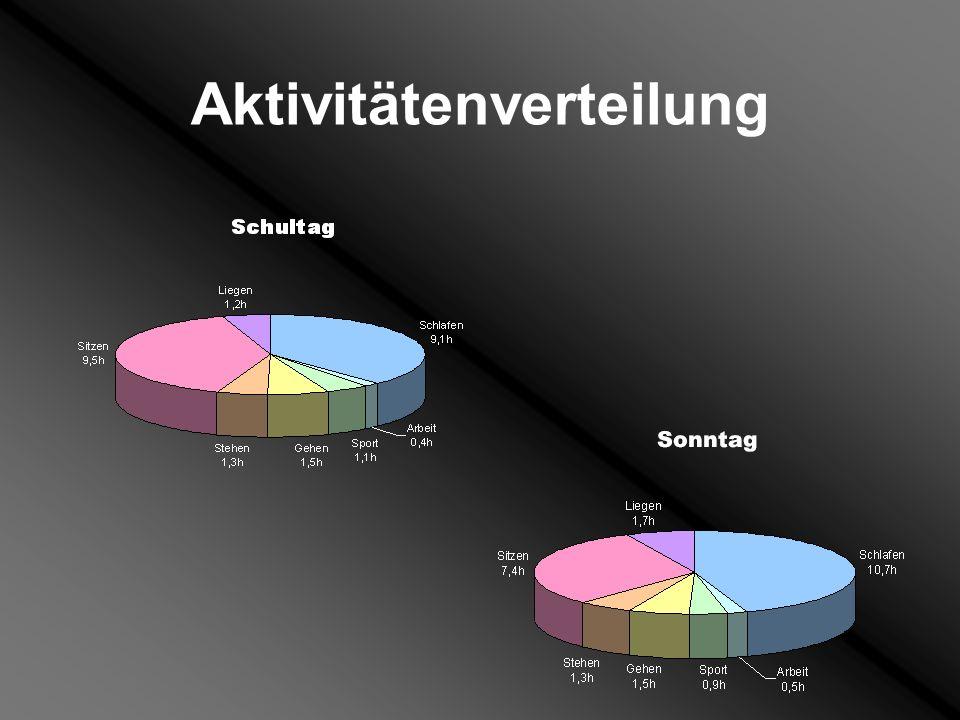 Sitzzeiten 1998/2005