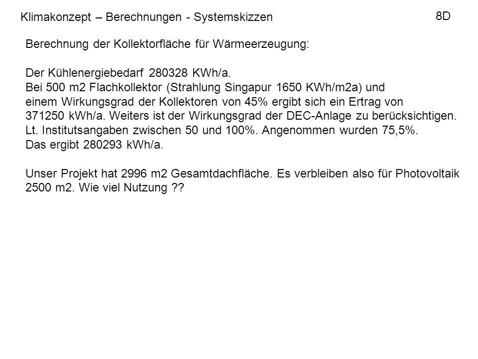 Klimakonzept – Berechnungen - Systemskizzen 8D Berechnung der Kollektorfläche für Wärmeerzeugung: Der Kühlenergiebedarf 280328 KWh/a.
