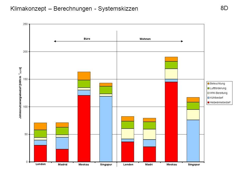 Klimakonzept – Berechnungen - Systemskizzen 8D