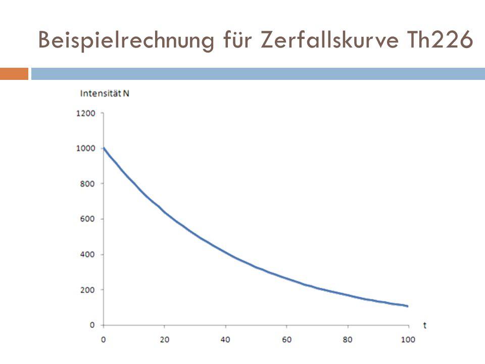 Beispielrechnung für Zerfallskurve Th226