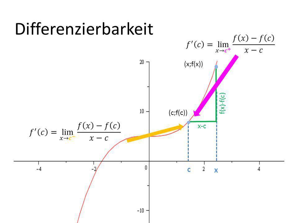 Differenzierbarkeit x-c f(x)-f(c) c x (c;f(c)) (x;f(x))
