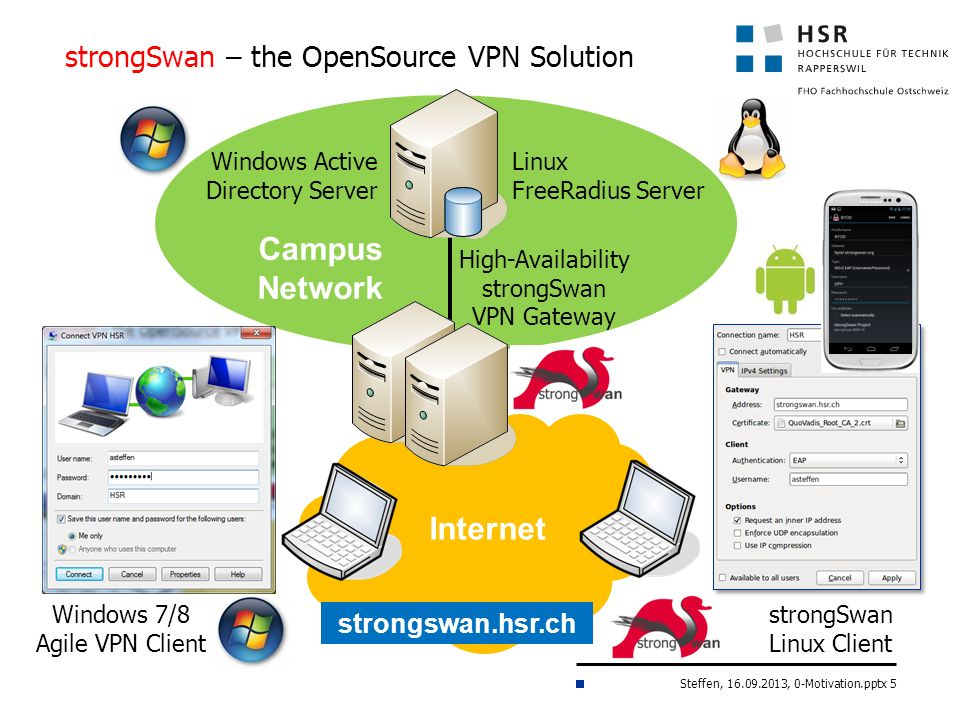 Steffen, 16.09.2013, 0-Motivation.pptx 5 strongSwan – the OpenSource VPN Solution Campus Network strongSwan Linux Client Windows 7/8 Agile VPN Client