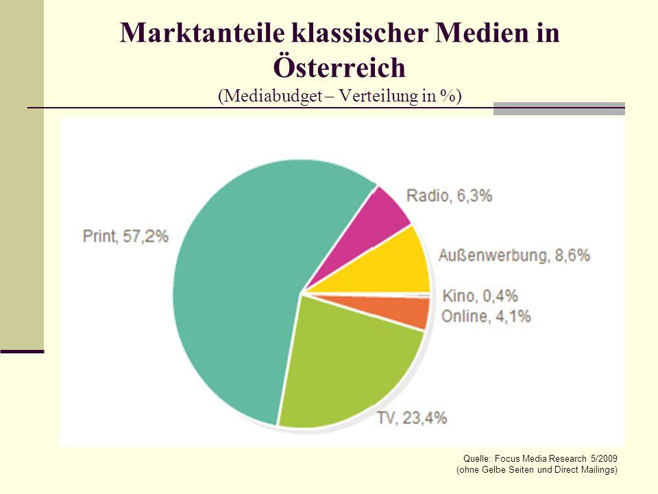 Marktanteile klassischer Medien in Österreich (Mediabudget – Verteilung in %) Quelle: Focus Media Research 5/2009 (ohne Gelbe Seiten und Direct Mailings)