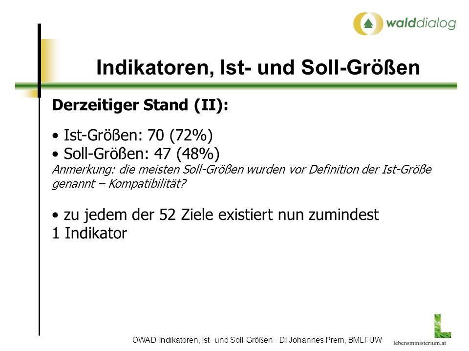 ÖWAD Indikatoren, Ist- und Soll-Größen - DI Johannes Prem, BMLFUW Indikatoren, Ist- und Soll-Größen Derzeitiger Stand (II): Ist-Größen: 70 (72%) Soll-Größen: 47 (48%) Anmerkung: die meisten Soll-Größen wurden vor Definition der Ist-Größe genannt – Kompatibilität.