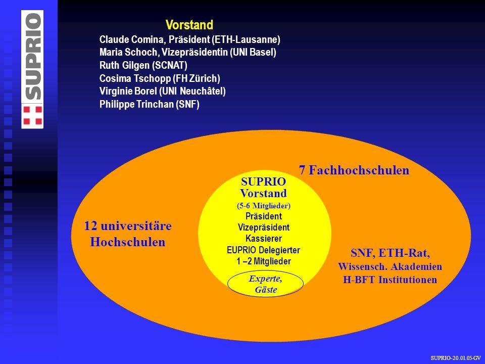 SUPRIO-20.01.05-GV Vorstand Claude Comina, Präsident (ETH-Lausanne) Maria Schoch, Vizepräsidentin (UNI Basel) Ruth Gilgen (SCNAT) Cosima Tschopp (FH Z