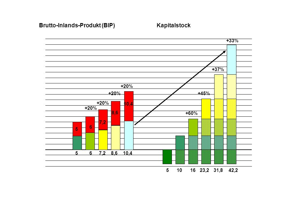 5 5 510 Brutto-Inlands-Produkt (BIP)Kapitalstock 6 6 16 +60% +20% 7,2 +20% 23,2 +45%+20% 8,6 +37% 31,8 +20% 10,4 42,2 +33%