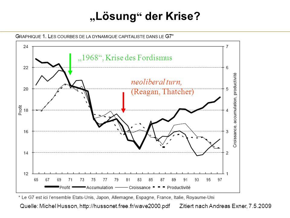 Lösung der Krise? 1968, Krise des Fordismus neoliberal turn, (Reagan, Thatcher) Quelle: Michel Husson, http://hussonet.free.fr/wave2000.pdfZitiert nac