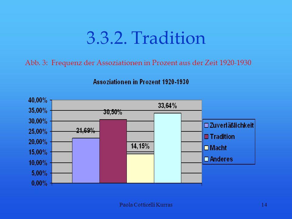 Paola Cotticelli Kurras14 3.3.2. Tradition Abb. 3: Frequenz der Assoziationen in Prozent aus der Zeit 1920-1930