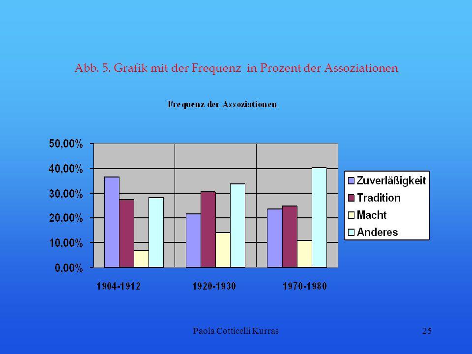 Paola Cotticelli Kurras25 Abb. 5. Grafik mit der Frequenz in Prozent der Assoziationen
