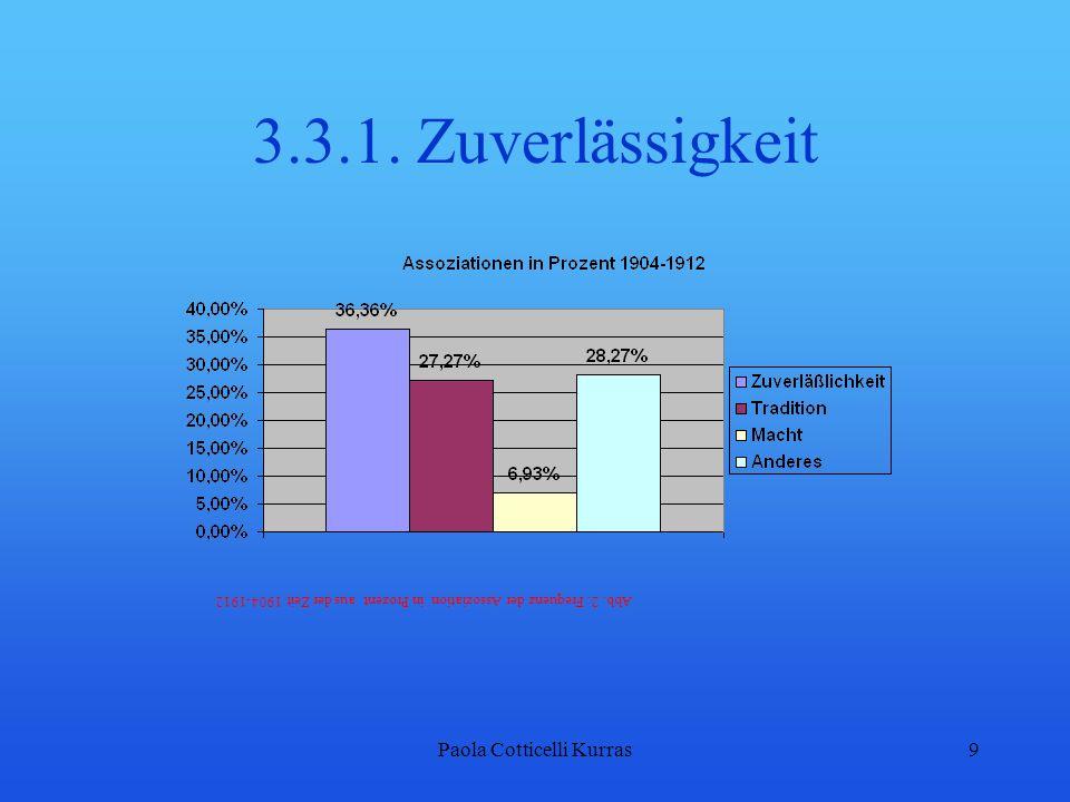 Paola Cotticelli Kurras9 3.3.1. Zuverlässigkeit Abb. 2: Frequenz der Assoziation in Prozent aus der Zeit 1904-1912