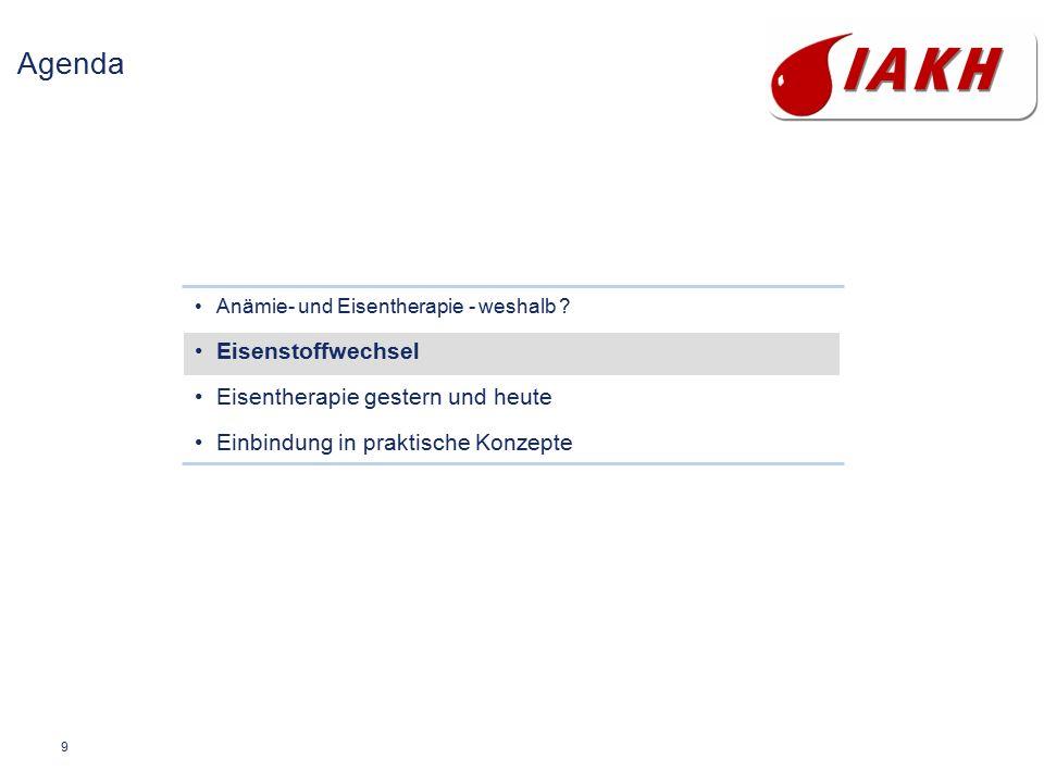 9 Agenda Anämie- und Eisentherapie - weshalb ? Eisenstoffwechsel Eisentherapie gestern und heute Einbindung in praktische Konzepte