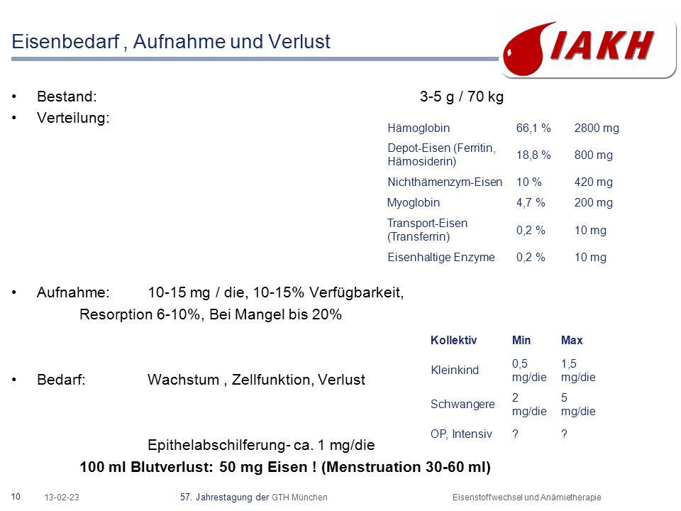 10 13-02-23 57. Jahrestagung der GTH MünchenEisenstoffwechsel und Anämietherapie Eisenbedarf, Aufnahme und Verlust Bestand: 3-5 g / 70 kg Verteilung: