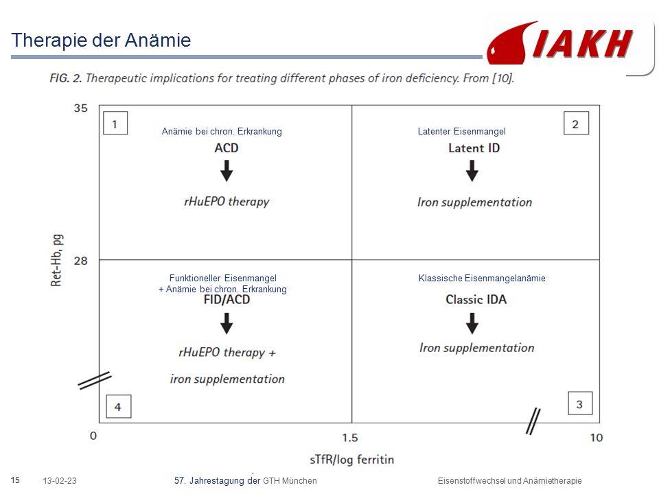 15 13-02-23 57. Jahrestagung der GTH MünchenEisenstoffwechsel und Anämietherapie Therapie der Anämie http://www.labor28.de/laborinfo/labinfo145.html A