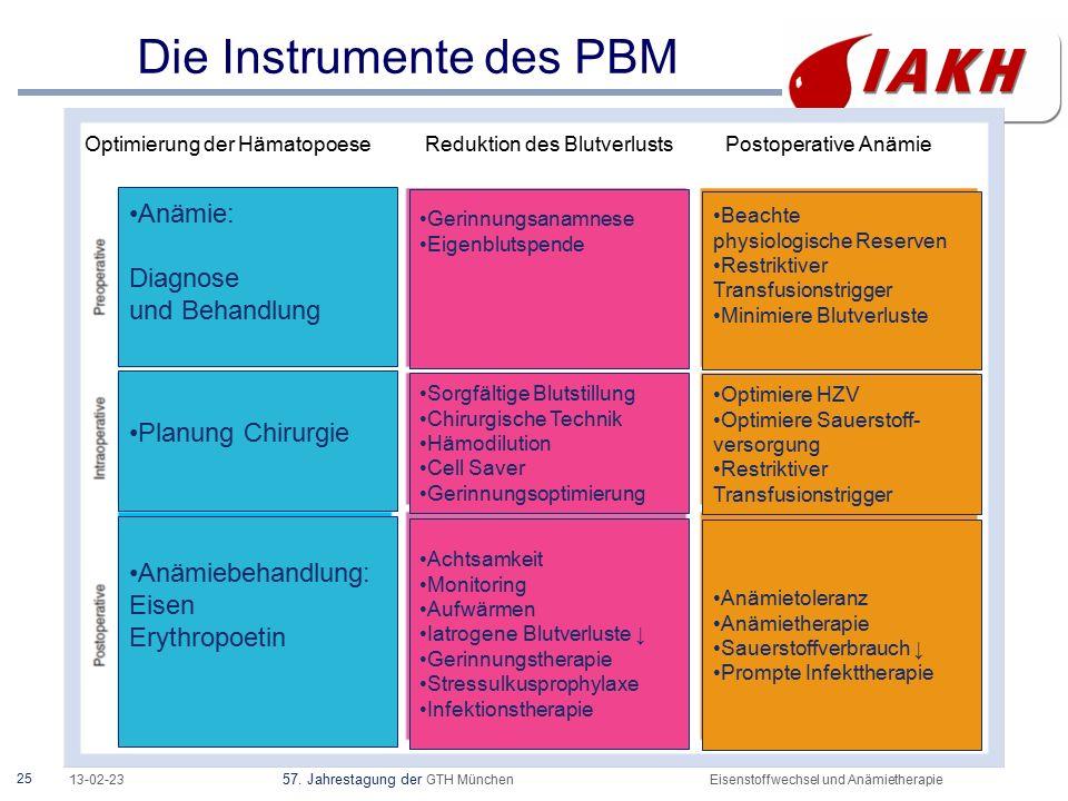 25 13-02-23 57. Jahrestagung der GTH MünchenEisenstoffwechsel und Anämietherapie Die Instrumente des PBM Optimierung der Hämatopoese Reduktion des Blu