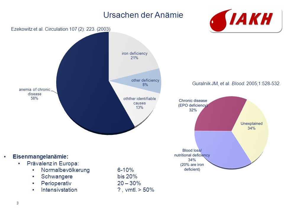 3 Ursachen der Anämie Ezekowitz et al. Circulation 107 (2): 223. (2003) Guralnik JM, et al. Blood. 2005;1:528-532. Eisenmangelanämie: Prävalenz in Eur