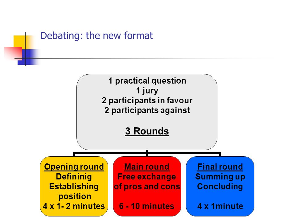 Debating: the new format 1 practical question 1 jury 2 participants in favour 2 participants against 3 Rounds Opening round Defininig Establishing position 4 x 1- 2 minutes Main round Free exchange of pros and cons 6 - 10 minutes Final round Summing up Concluding 4 x 1minute