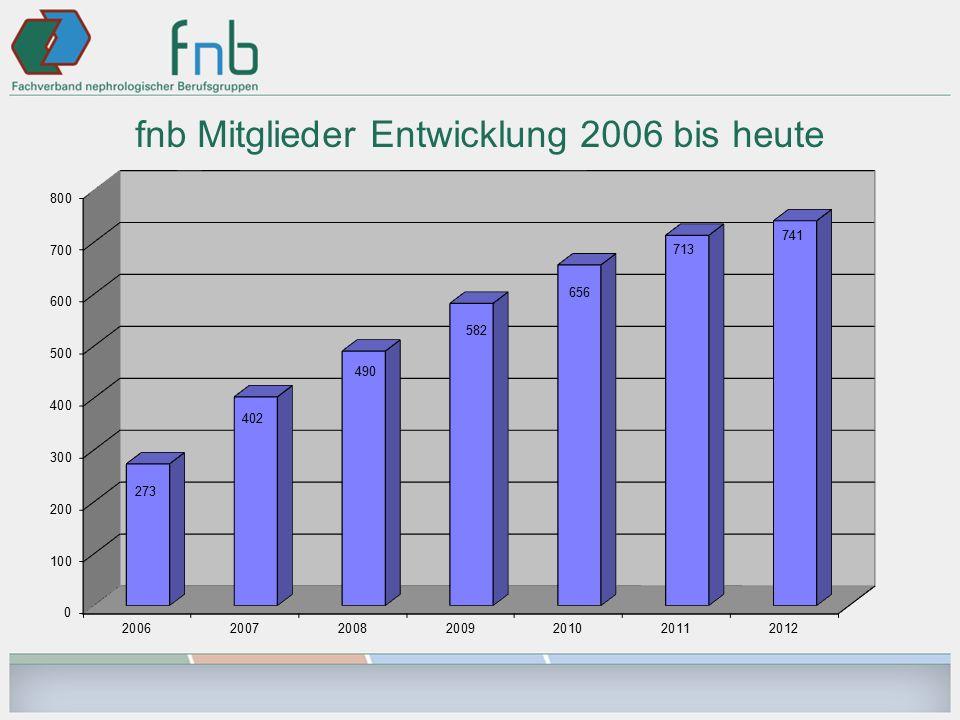 fnb Mitglieder Entwicklung 2006 bis heute