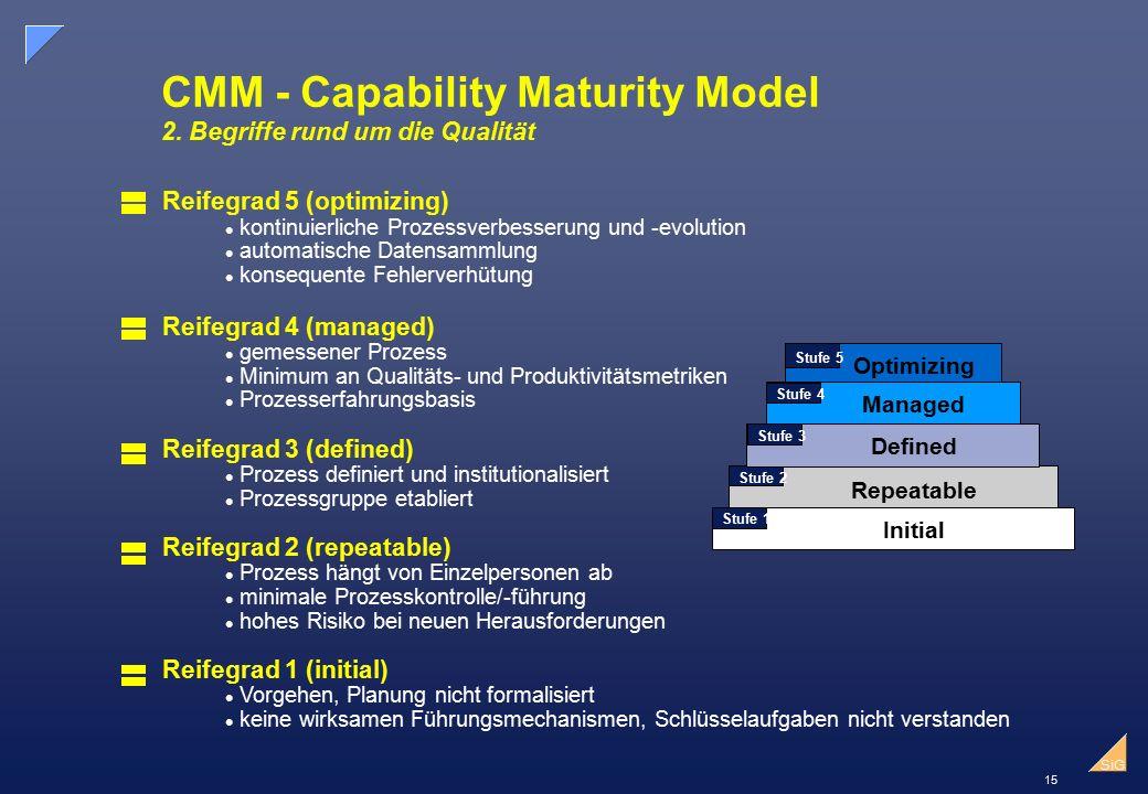 15 SiG CMM - Capability Maturity Model 2.