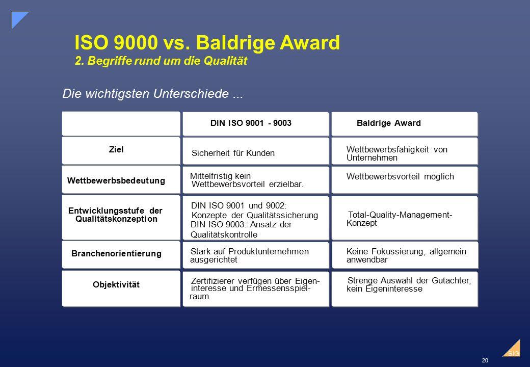 20 SiG ISO 9000 vs.Baldrige Award 2.