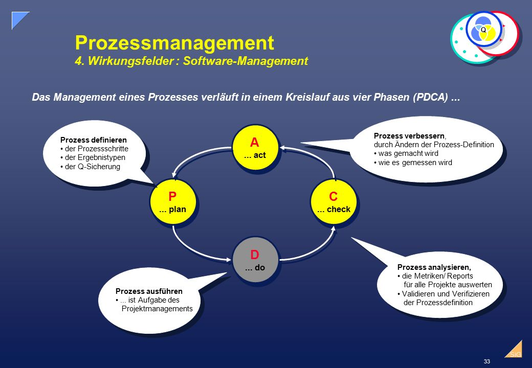 33 SiG Prozessmanagement 4. Wirkungsfelder : Software-Management Q A... act A... act D... do D... do P... plan P... plan C... check C... check Das Man