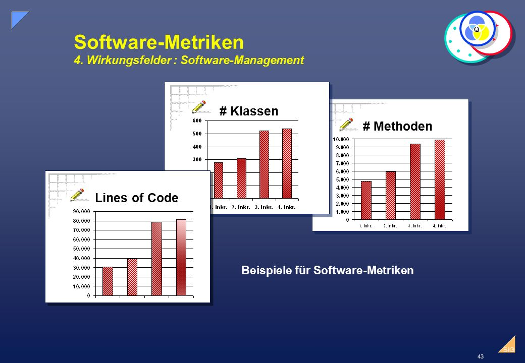 43 SiG Software-Metriken 4. Wirkungsfelder : Software-Management Q # Methoden # Klassen Lines of Code Beispiele für Software-Metriken