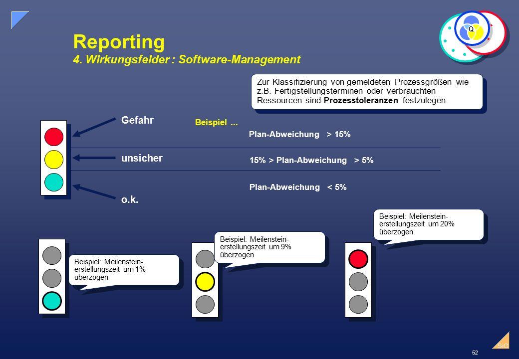 52 SiG Reporting 4.Wirkungsfelder : Software-Management Gefahr unsicher o.k.