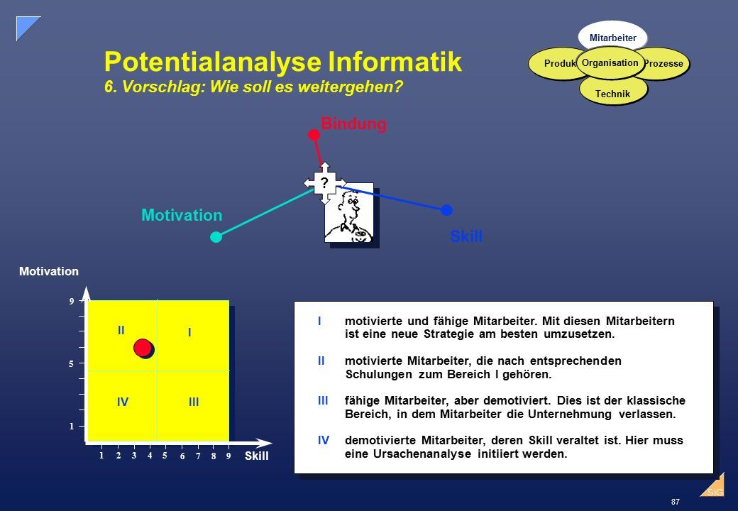 87 SiG Potentialanalyse Informatik 6.Vorschlag: Wie soll es weitergehen.