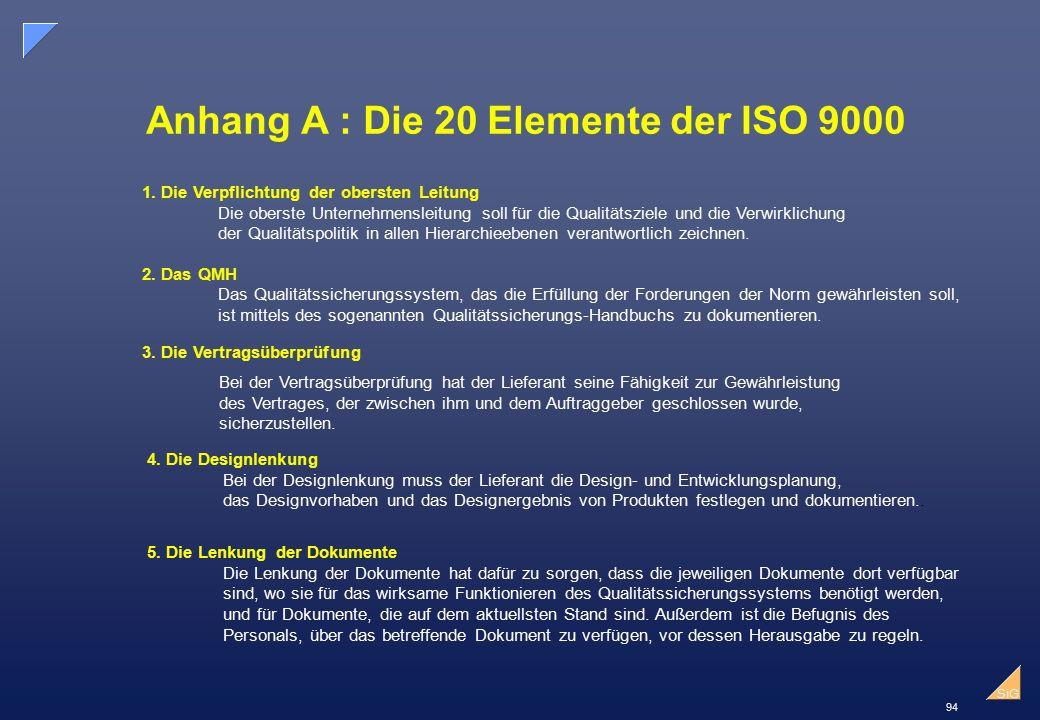 94 SiG Anhang A : Die 20 Elemente der ISO 9000 1.