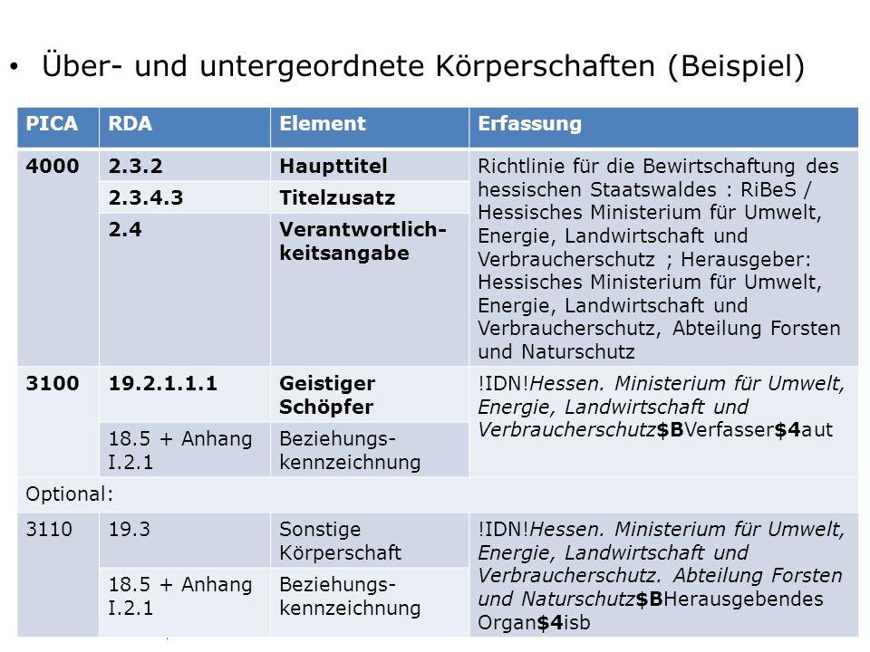 Über- und untergeordnete Körperschaften (Beispiel) AG RDA Schulungsunterlagen – Modul 5B.02: Körperschaften als geistige Schöpfer und Anhang I | PICA DNB/ZDB | Stand: 18.01.2016 | CC BY-NC-SA 21 PICARDAElementErfassung 40002.3.2HaupttitelRichtlinie für die Bewirtschaftung des hessischen Staatswaldes : RiBeS / Hessisches Ministerium für Umwelt, Energie, Landwirtschaft und Verbraucherschutz ; Herausgeber: Hessisches Ministerium für Umwelt, Energie, Landwirtschaft und Verbraucherschutz, Abteilung Forsten und Naturschutz 2.3.4.3Titelzusatz 2.4Verantwortlich- keitsangabe 310019.2.1.1.1Geistiger Schöpfer !IDN!Hessen.