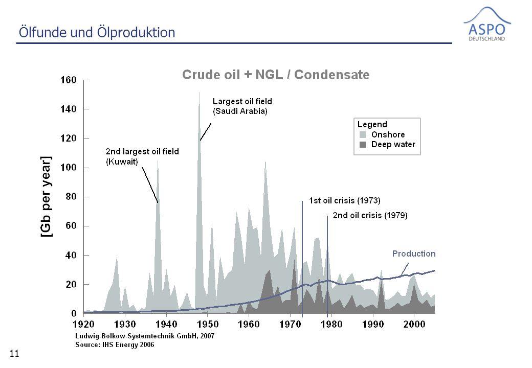 11 Ölfunde und Ölproduktion