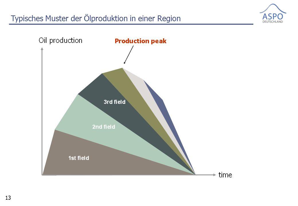 13 Typisches Muster der Ölproduktion in einer Region
