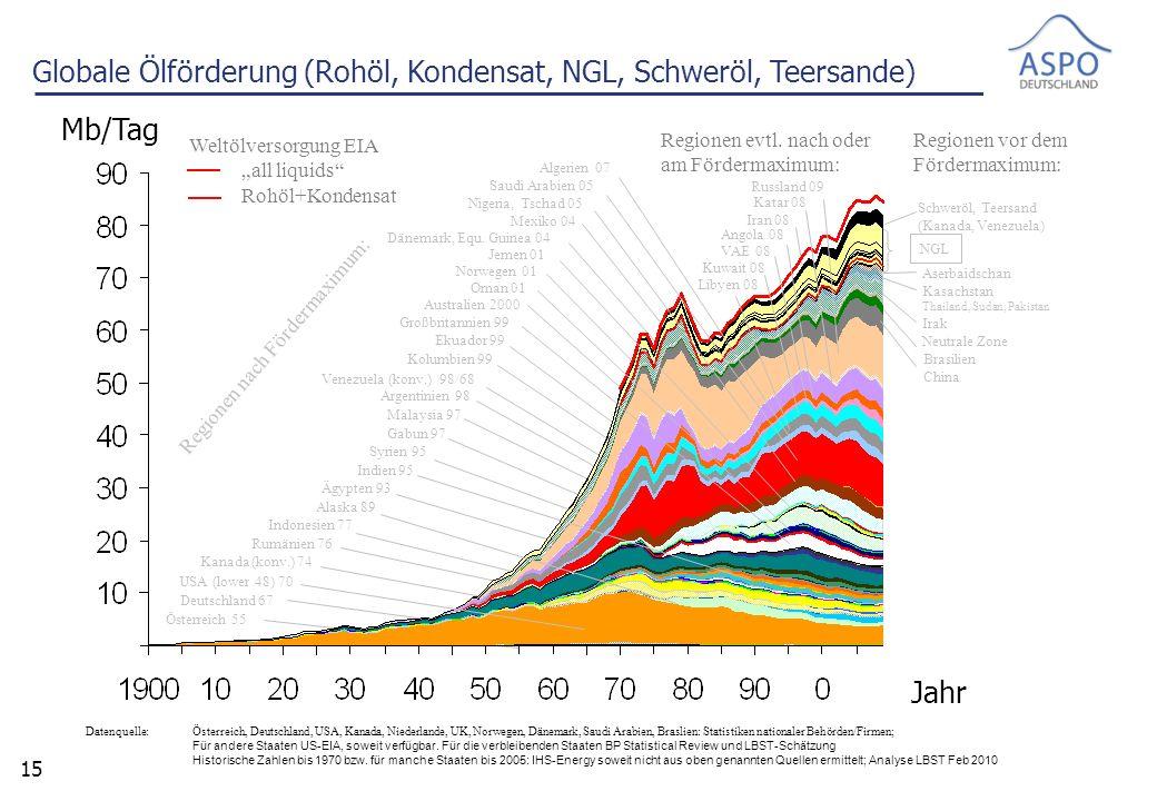 15 Datenquelle: Österreich, Deutschland, USA, Kanada, Niederlande, UK, Norwegen, Dänemark, Saudi Arabien, Braslien: Statistiken nationaler Behörden/Firmen; Für andere Staaten US-EIA, soweit verfügbar.