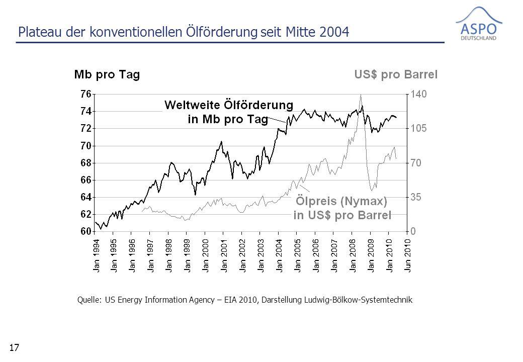 17 Quelle: US Energy Information Agency – EIA 2010, Darstellung Ludwig-Bölkow-Systemtechnik Plateau der konventionellen Ölförderung seit Mitte 2004