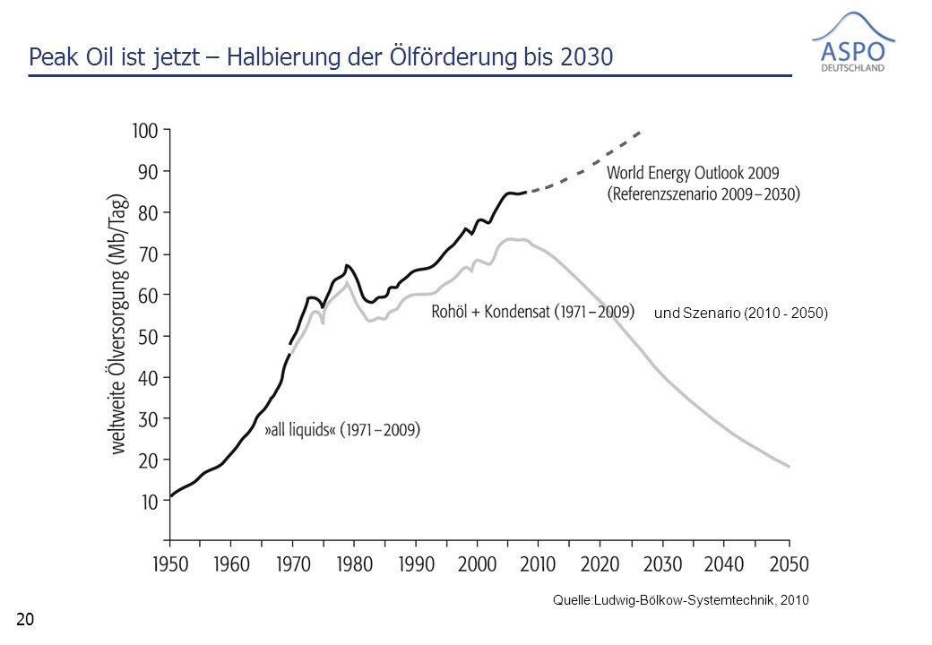 20 Peak Oil ist jetzt – Halbierung der Ölförderung bis 2030 Quelle:Ludwig-Bölkow-Systemtechnik, 2010 und Szenario (2010 - 2050)