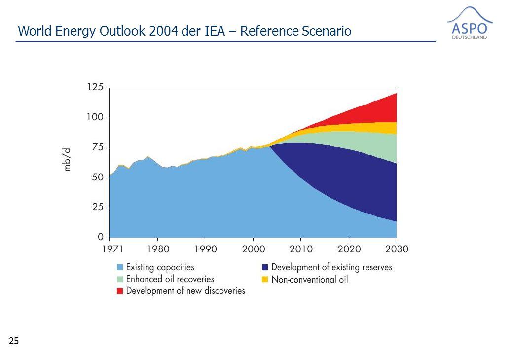 25 World Energy Outlook 2004 der IEA – Reference Scenario