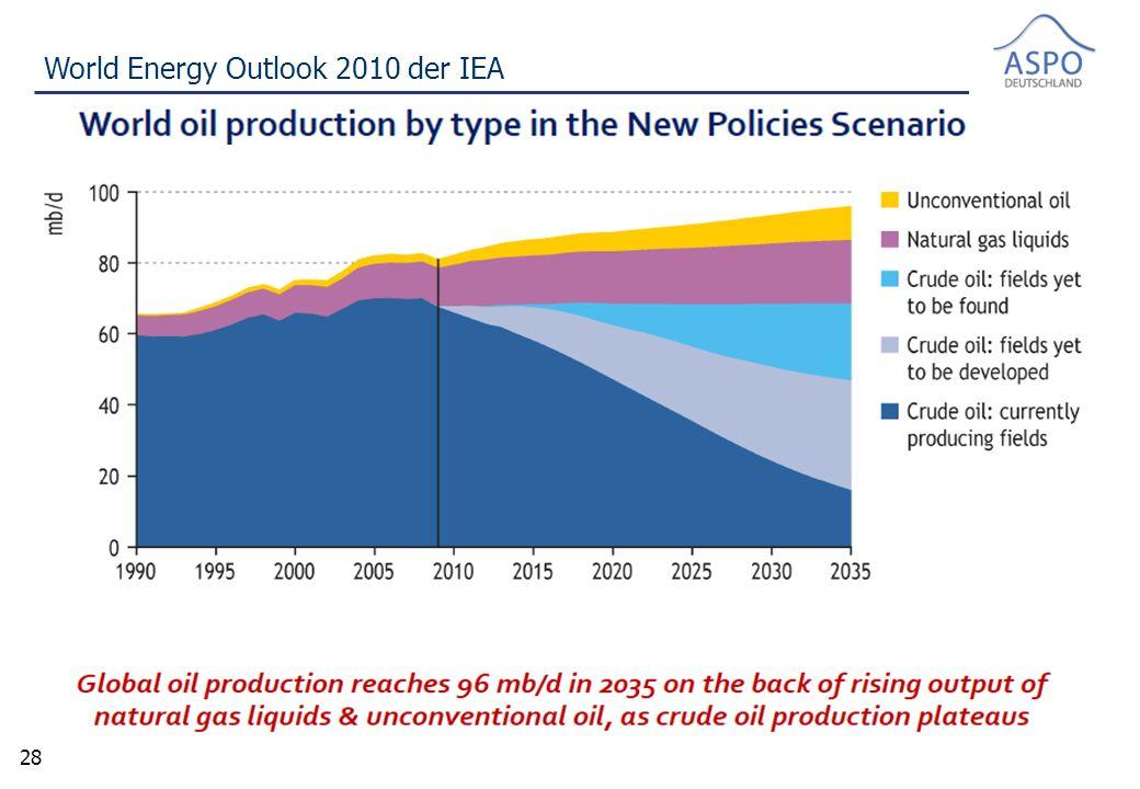 28 World Energy Outlook 2010 der IEA