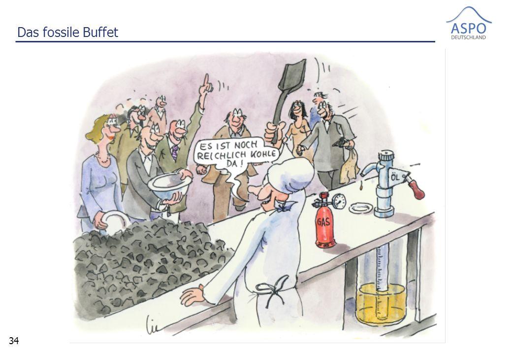 34 Das fossile Buffet