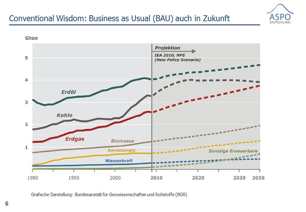 6 Conventional Wisdom: Business as Usual (BAU) auch in Zukunft Grafische Darstellung: Bundesanstalt für Geowissenschaften und Rohstoffe (BGR)