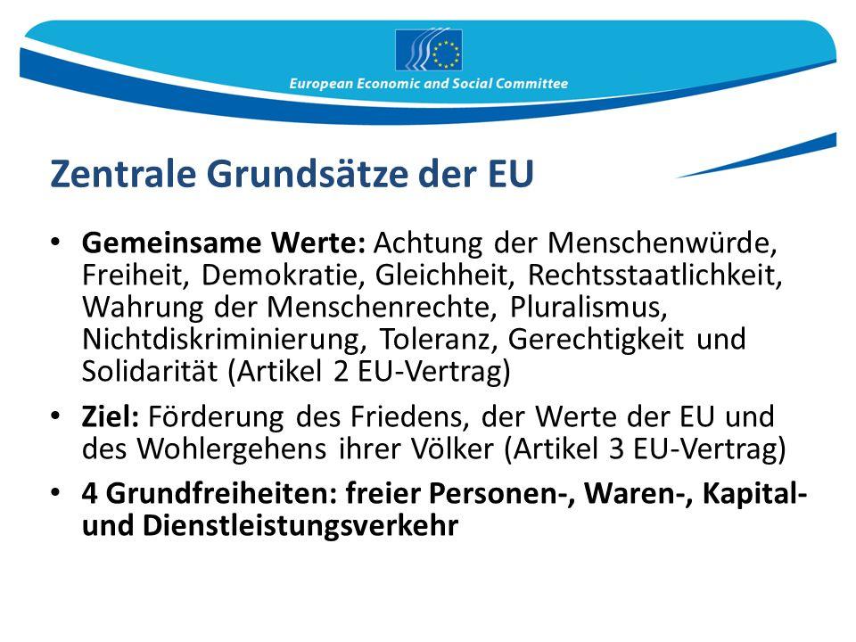 Zentrale Grundsätze der EU Gemeinsame Werte: Achtung der Menschenwürde, Freiheit, Demokratie, Gleichheit, Rechtsstaatlichkeit, Wahrung der Menschenrechte, Pluralismus, Nichtdiskriminierung, Toleranz, Gerechtigkeit und Solidarität (Artikel 2 EU-Vertrag) Ziel: Förderung des Friedens, der Werte der EU und des Wohlergehens ihrer Völker (Artikel 3 EU-Vertrag) 4 Grundfreiheiten: freier Personen-, Waren-, Kapital- und Dienstleistungsverkehr