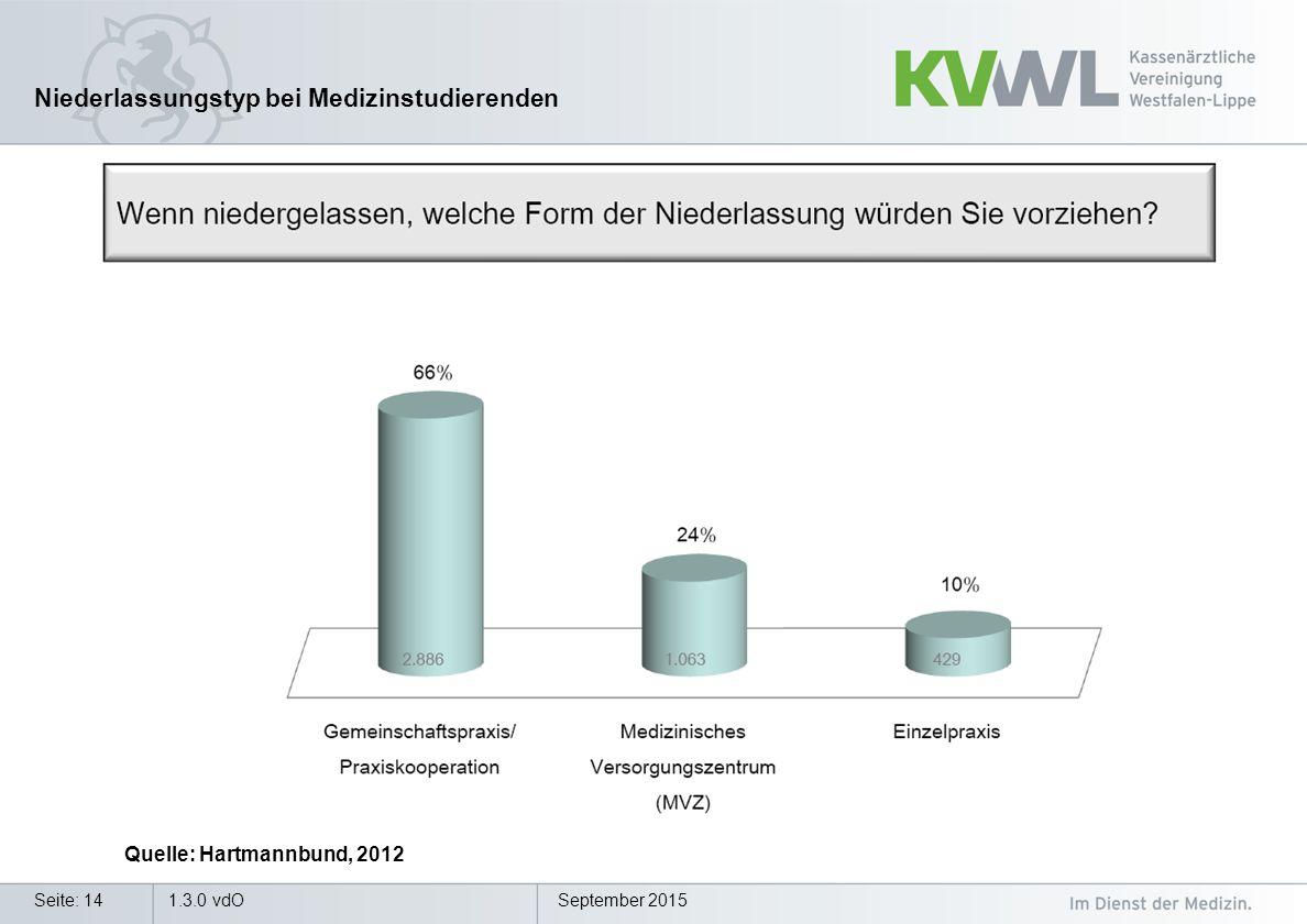 September 2015Seite: 14 Niederlassungstyp bei Medizinstudierenden Quelle: Hartmannbund, 2012 1.3.0 vdO