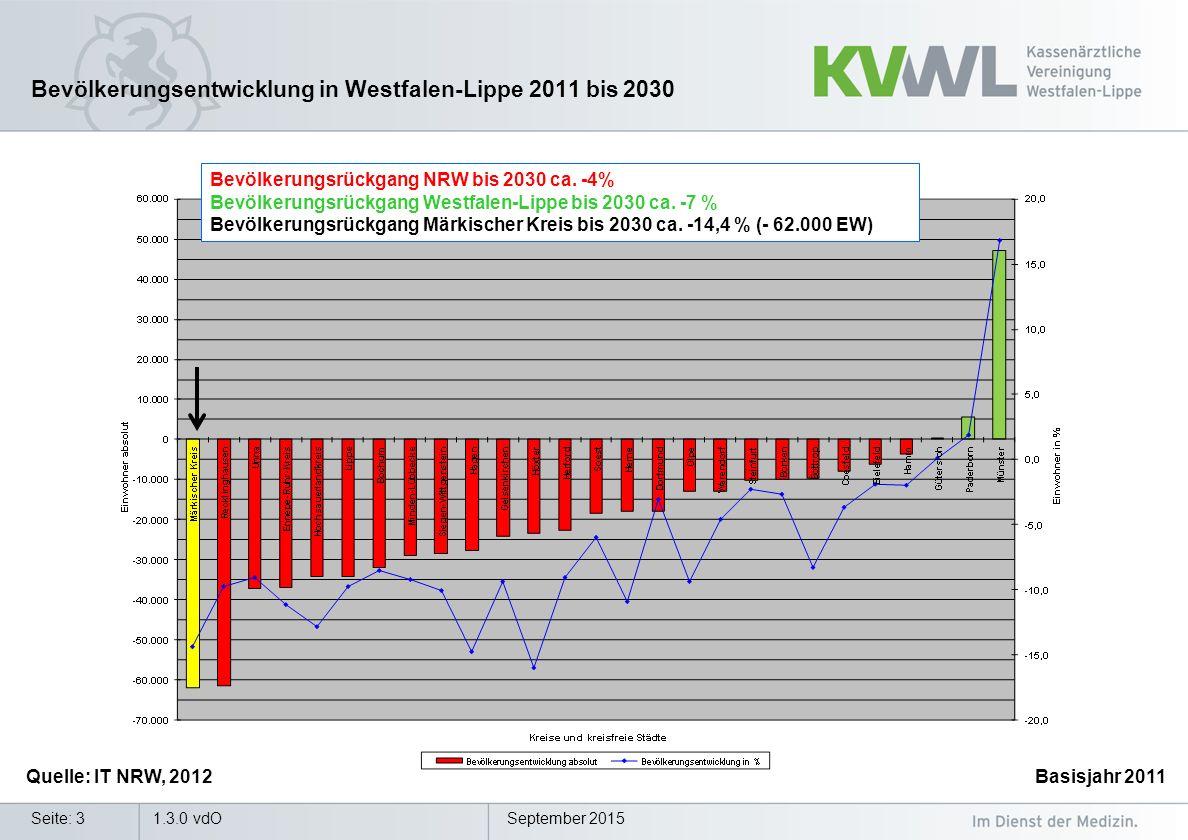 September 2015Seite: 3 Bevölkerungsentwicklung in Westfalen-Lippe 2011 bis 2030 Quelle: IT NRW, 2012Basisjahr 2011 Bevölkerungsrückgang NRW bis 2030 ca.