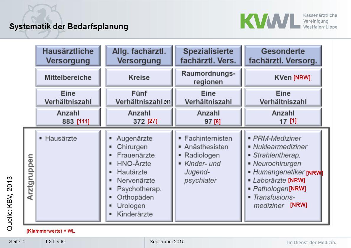 September 2015Seite: 4 Systematik der Bedarfsplanung Quelle: KBV, 2013 [NRW] 1.3.0 vdO [111] [27] [8] (Klammerwerte) = WL [1] [NRW] en